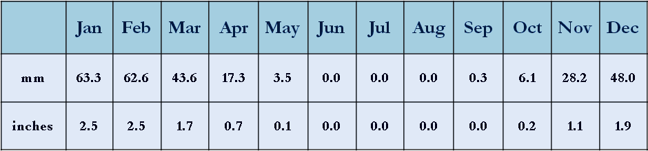Jordan's average monthly rainfall