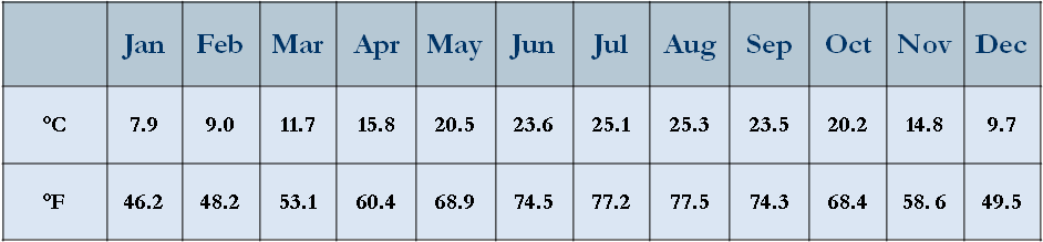 Jordan's average monthly temperatures